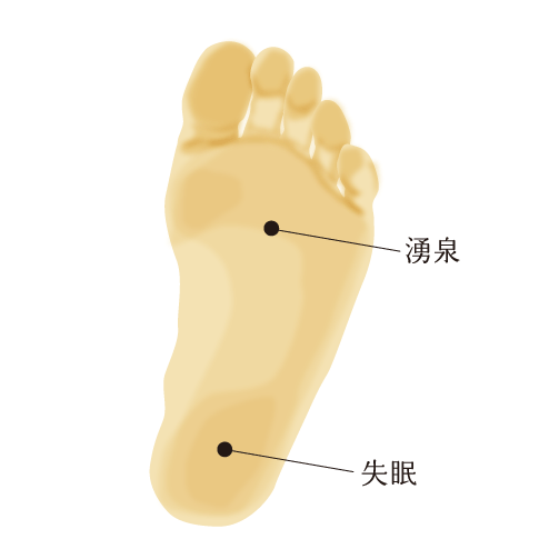 足裏の経穴